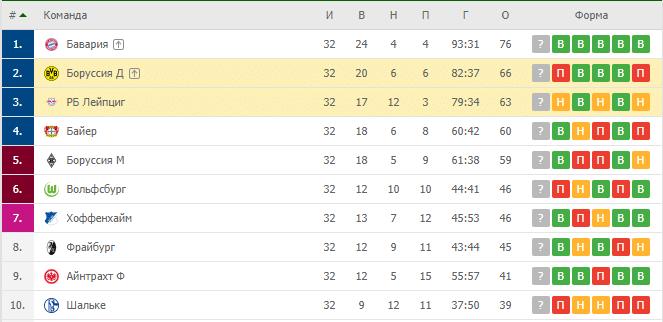 РБ Лейпциг — Боруссия Д: турнирная таблица
