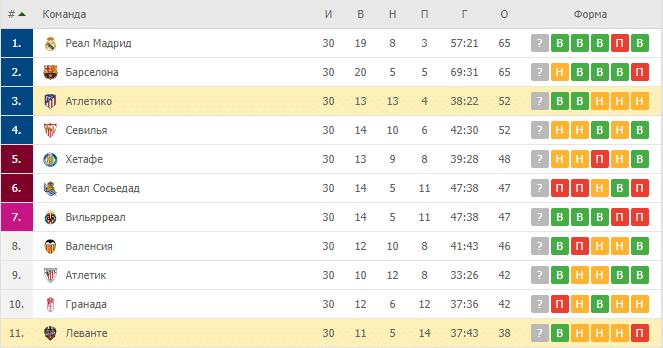 Леванте — Атлетико: турнирная таблица