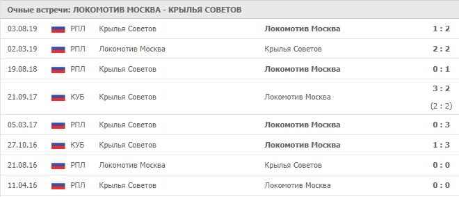 Локомотив Москва — Крылья Советов: статистика личных встреч