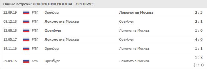 Локомотив Москва — Оренбург:статистика личных встреч