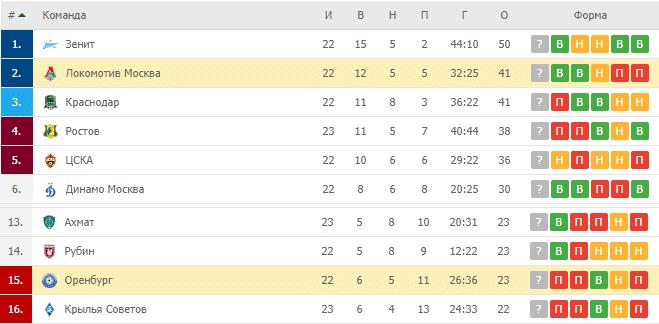 Локомотив Москва — Оренбург: турнирная таблица
