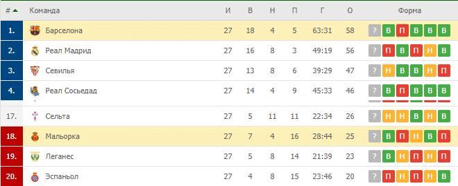 Реал Мальорка — Барселона: турнирная таблица
