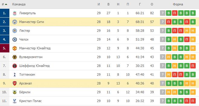 Манчестер Сити — Арсенал: турнирная таблица