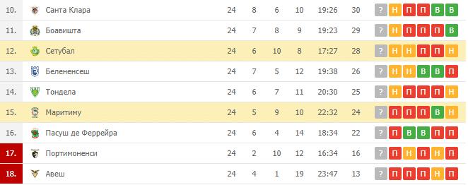 Маритиму — Сетубал: турнирная таблица