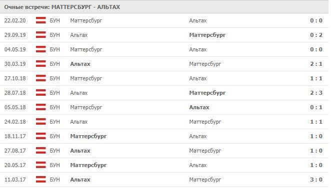Маттерсбург - Райндорф Альтах: статистика личных встреч