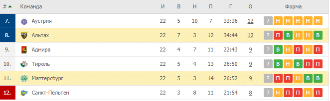 Маттерсбург - Райндорф Альтах: турнирная таблица