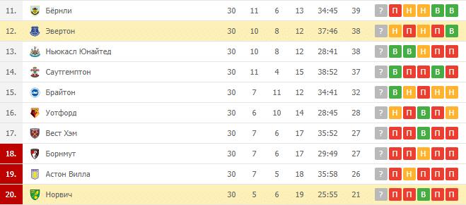 Норвич — Эвертон: турнирная таблица