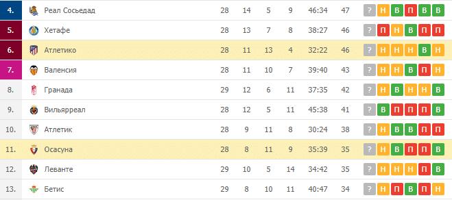 Осасуна — Атлетико: турнирная таблица