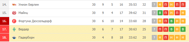 Падерборн — Вердер: турнирная таблица