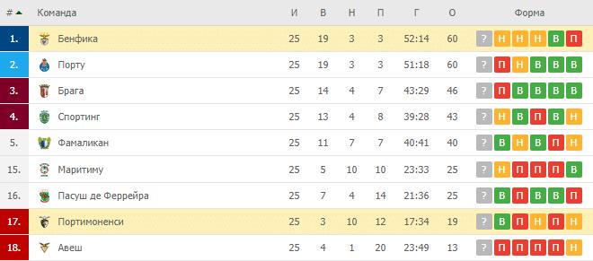 Портимоненше – Бенфика: турнирная таблица
