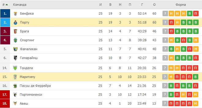 Порту — Маритиму: турнирная таблица