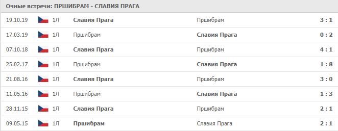 Пршибрам - Славия Прага статистика личных встреч