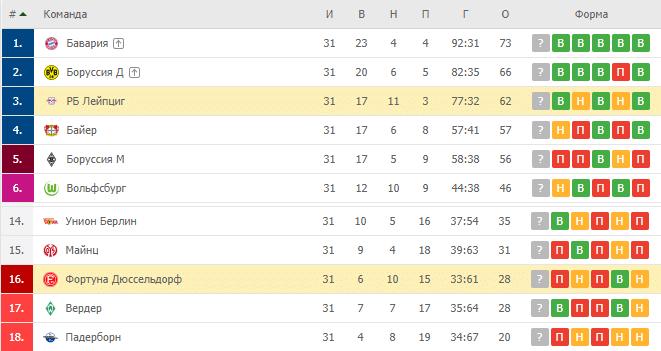РБ Лейпциг — Фортуна Д: турнирная таблица