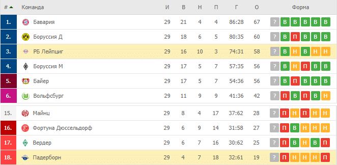 РБ Лейпциг - Падерборн 07: турнирная таблица