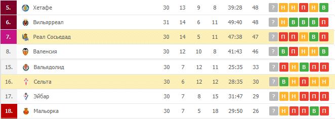 Реал Сосьедад — Сальта: турнирная таблица