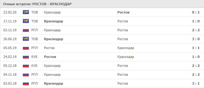 Ростов — Краснодар: статистика личных встреч