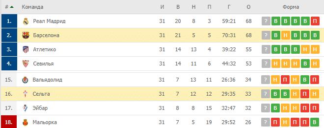 Сельта — Барселона: турнирная таблица