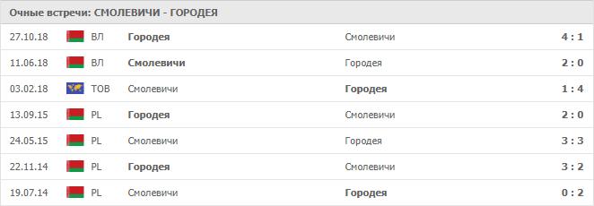 Смолевичи – Городея: статистика личных встреч
