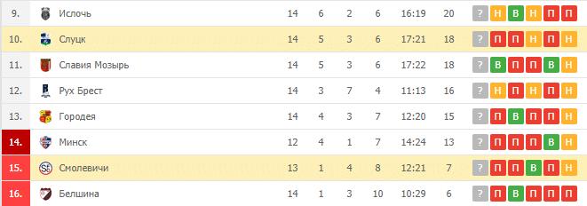 Смолевичи — Слуцк: турнирная таблица