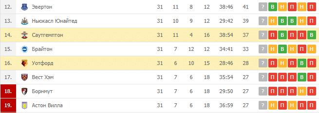 Уотфорд — Саутгемптон: турнирная таблица