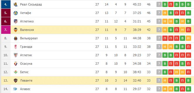 Валенсия – Леванте: турнирная таблица