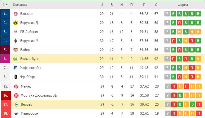 Вердер Бремен – Вольфсбург: турнирная таблица