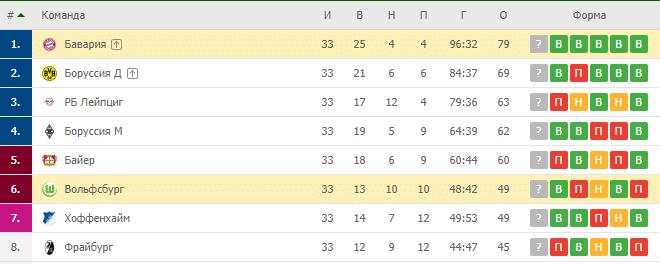 Вольфсбург — Бавария: турнирная таблица