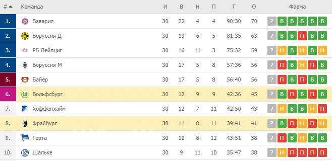 Вольфсбург — Фрайбург: турнирная таблица