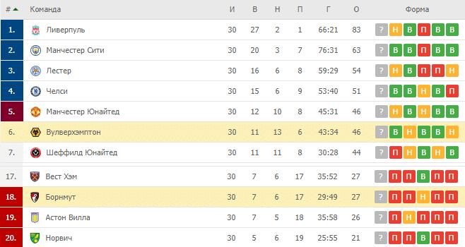 Вулверхэмптон — Борнмут: турнирная таблица