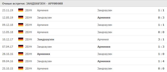 Зандхаузен — Арминия: статистика личных встреч