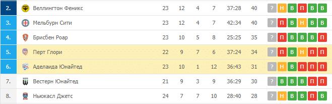 Аделаида Юнайтед — Перт Глори: турнирная таблица