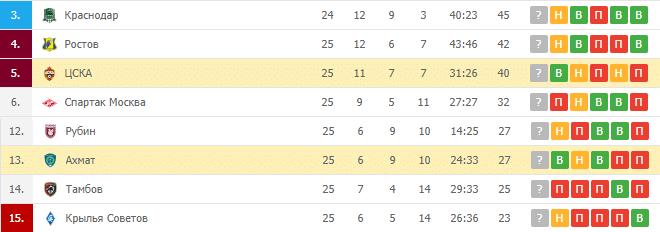 Ахмат — ЦСКА: турнирная таблица