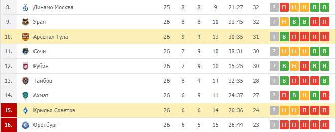 Арсенал Тула — Крылья Советов: турнирная таблица
