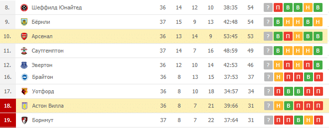 Астон Вилла — Арсенал: турнирная таблица