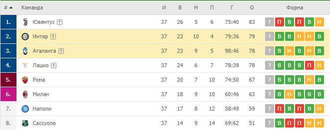 Аталанта — Интер: турнирная таблица