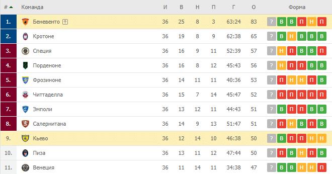 Беневенто — Кьево: турнирная таблица