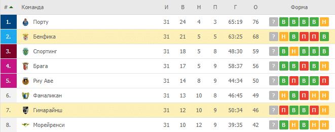 Бенфика — Гимарайнш: турнирная таблица