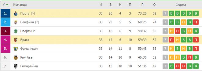 Брага — Порту: турнирная таблица