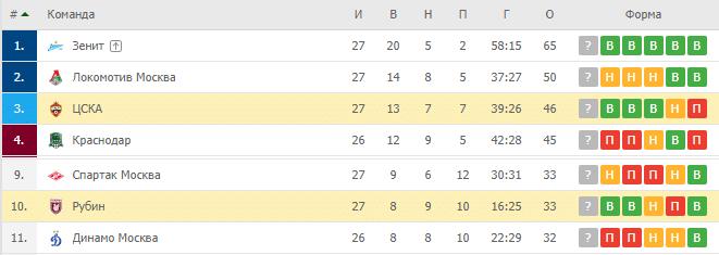 ЦСКА — Рубин: турнирная таблица