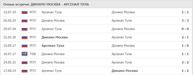 Динамо Москва — Арсенал Тула: статистика личных встреч