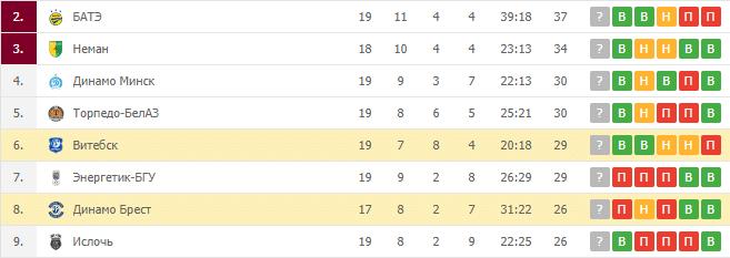 Динамо Брест — Витебск: турнирная таблица