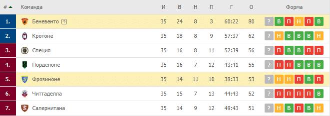 Фрозиноне — Беневенто: турнирная таблица