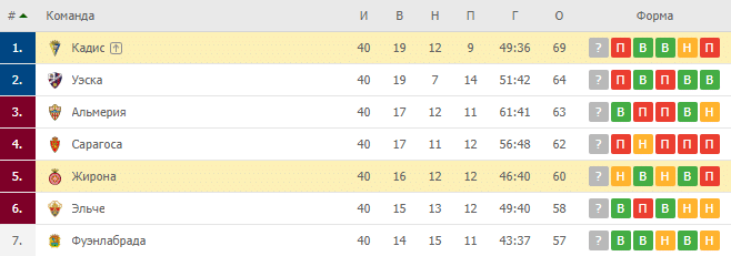 Жирона — Кадис: турнирная таблица