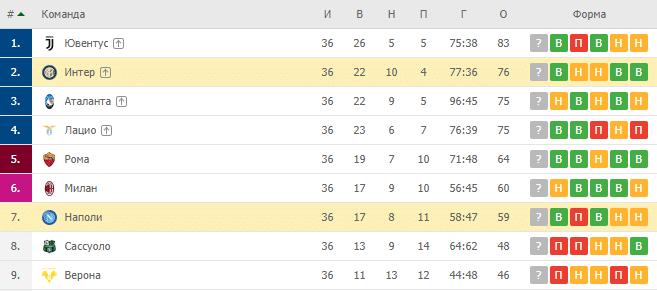 Интер — Наполи: турнирная таблица
