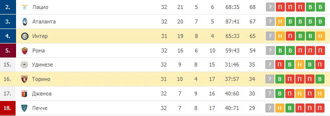 Интер — Торино: турнирная таблица
