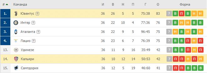 Кальяри — Ювентус: турнирная таблица