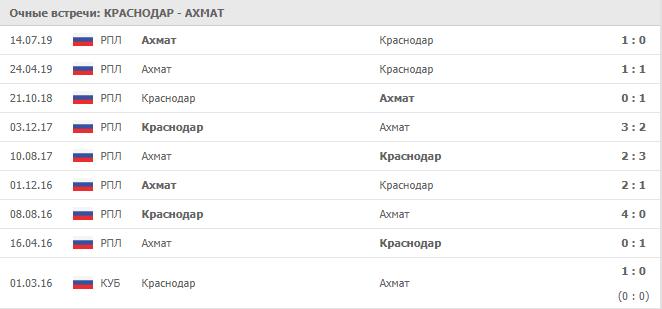 Краснодар — Ахмат: статистика личных встреч