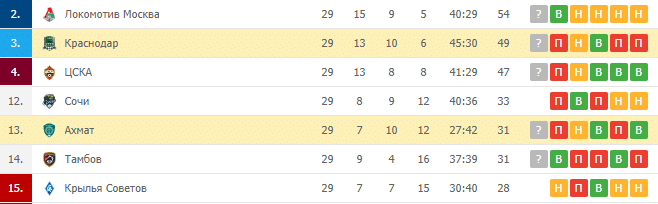 Краснодар — Ахмат: турнирная таблица