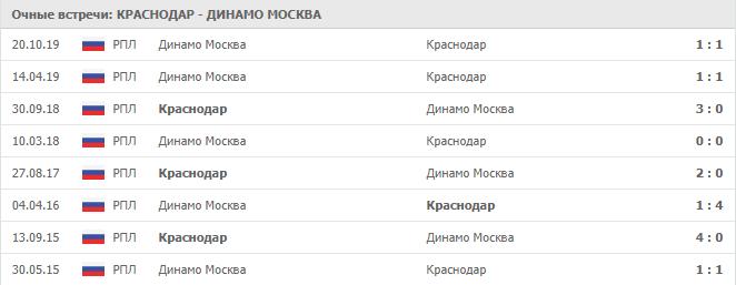 Краснодар — Динамо Москва: статистика личных встреч