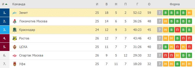 Краснодар — Зенит: турнирная таблица